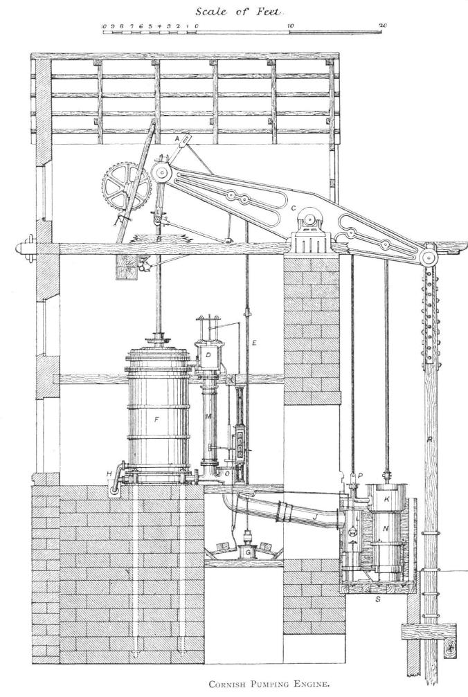 Cornish pumping engine, taken from Pamely, Caleb [1850-1931] The Colliery Manager's Handbook, 4th edn. London: Crosby, Lockwood and Son, 1898 p.382