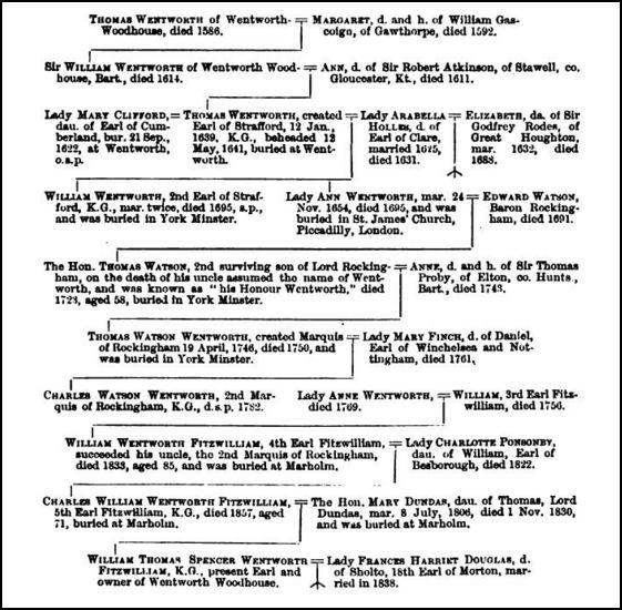 family_tree_Gatty_YAJ_volVI_1881_p369